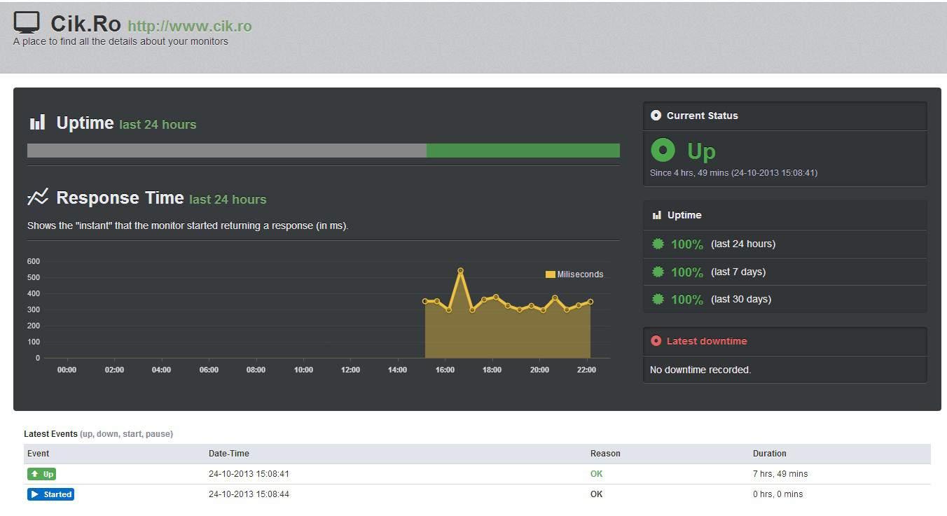 monitorizare uptime